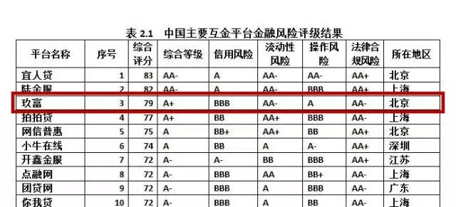 社科院最新中国互金评级发布 玖富旗下玖富普惠高居TOP3
